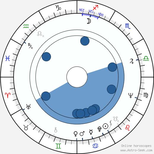 Semyon Aranovich wikipedia, horoscope, astrology, instagram