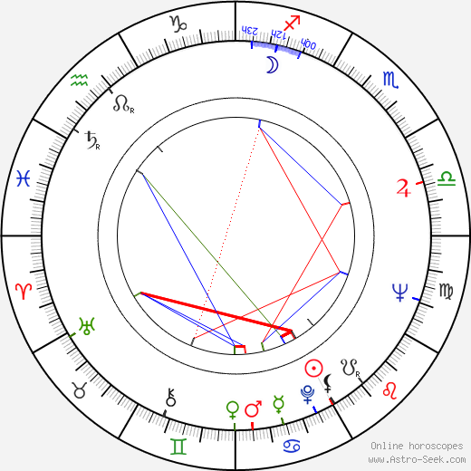 Семён Давидович Аранович Semyon Aranovich день рождения гороскоп, Semyon Aranovich Натальная карта онлайн