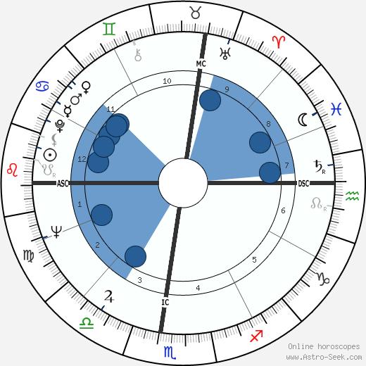 Stanton Friedman wikipedia, horoscope, astrology, instagram