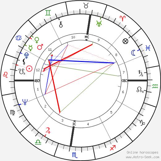 Стэнтон Фридман Stanton Friedman день рождения гороскоп, Stanton Friedman Натальная карта онлайн