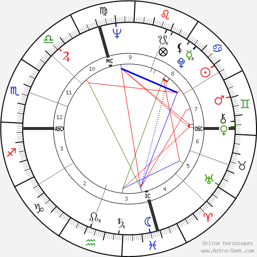 Sydney Pollack astro natal birth chart, Sydney Pollack horoscope, astrology