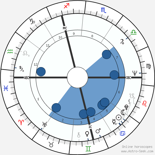 Toby Jessel wikipedia, horoscope, astrology, instagram