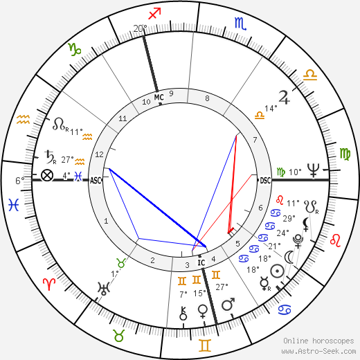 Toby Jessel birth chart, biography, wikipedia 2019, 2020