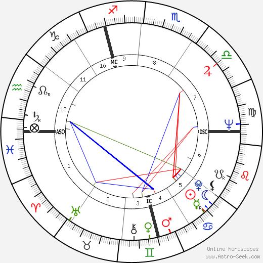 Toby Jessel birth chart, Toby Jessel astro natal horoscope, astrology