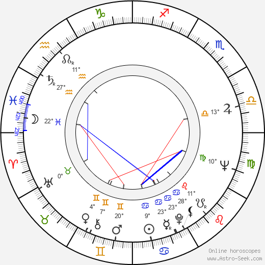 Vlasta Janečková birth chart, biography, wikipedia 2019, 2020