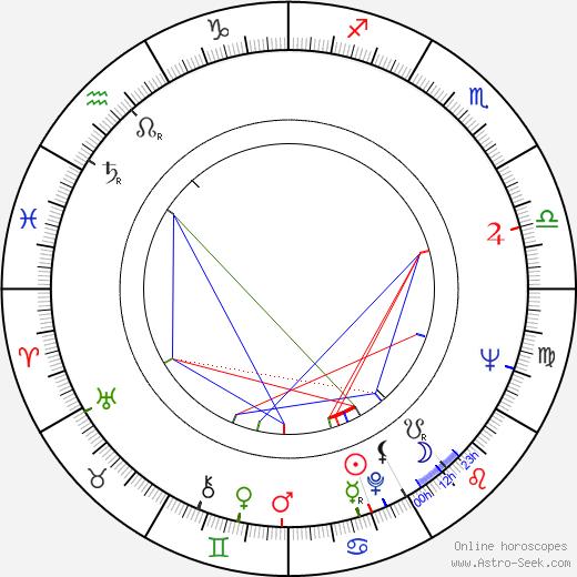 Wole Soyinka birth chart, Wole Soyinka astro natal horoscope, astrology