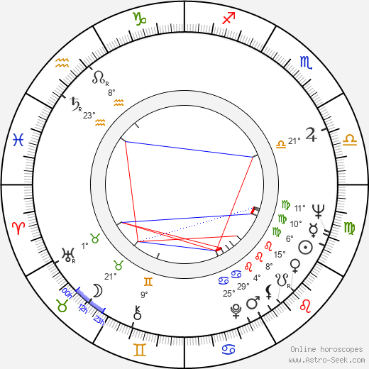 Anatoliy Solonitsyn birth chart, biography, wikipedia 2018, 2019