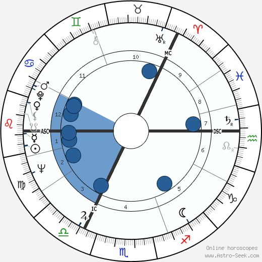 Antti Eskola wikipedia, horoscope, astrology, instagram
