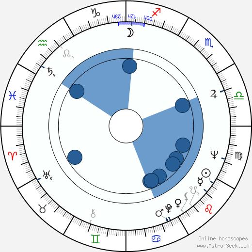 Armi Kuusela wikipedia, horoscope, astrology, instagram