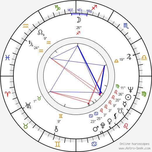 Armi Kuusela birth chart, biography, wikipedia 2019, 2020