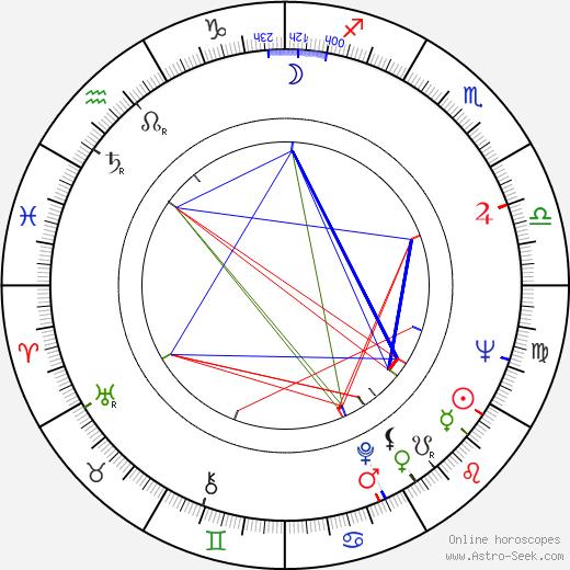 Armi Kuusela astro natal birth chart, Armi Kuusela horoscope, astrology
