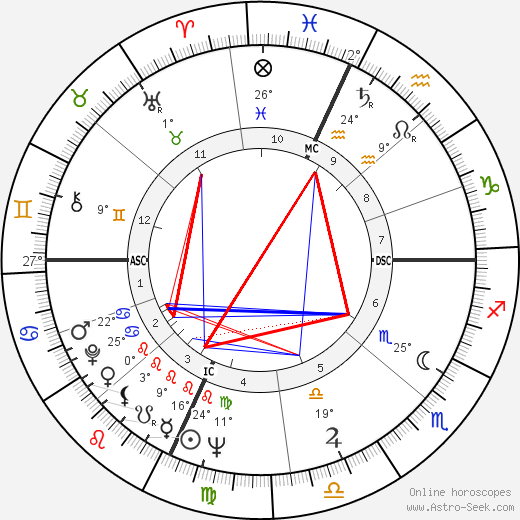 Billy Consolo birth chart, biography, wikipedia 2018, 2019