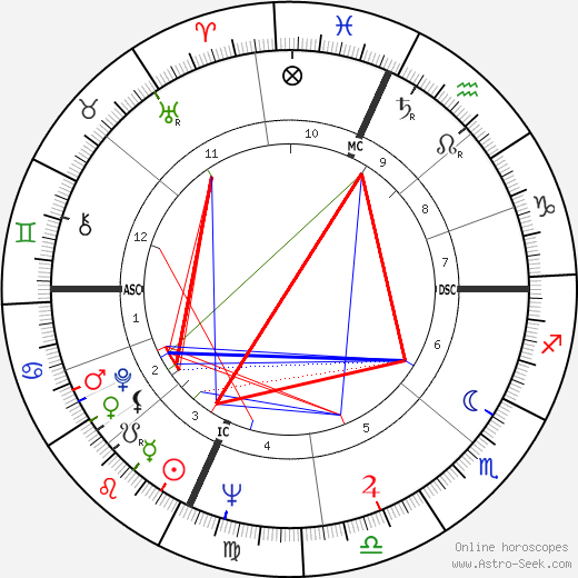 Billy Consolo astro natal birth chart, Billy Consolo horoscope, astrology