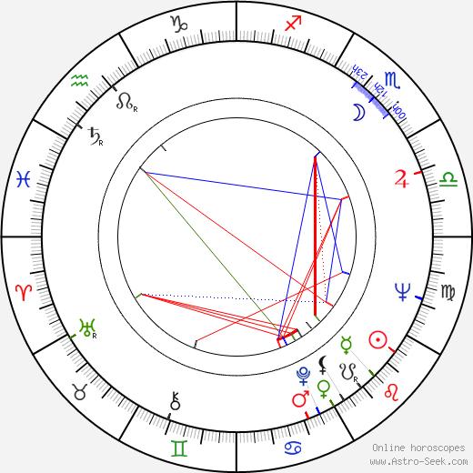 Carin Mannheimer день рождения гороскоп, Carin Mannheimer Натальная карта онлайн