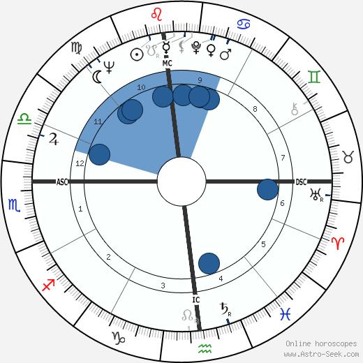 Daniel E. Pilarczyk wikipedia, horoscope, astrology, instagram