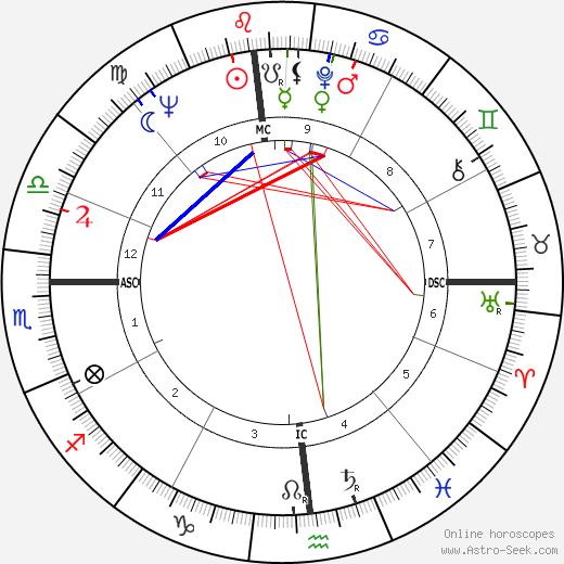 Daniel E. Pilarczyk tema natale, oroscopo, Daniel E. Pilarczyk oroscopi gratuiti, astrologia
