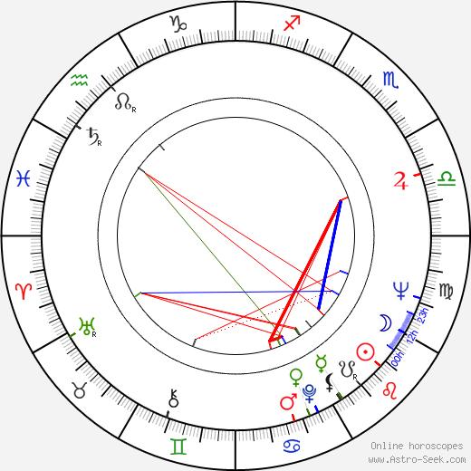 Danilo 'Bata' Stojkovic birth chart, Danilo 'Bata' Stojkovic astro natal horoscope, astrology