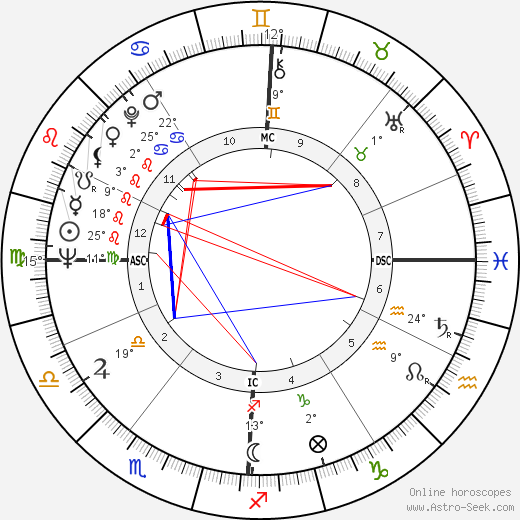 David Durenberger birth chart, biography, wikipedia 2018, 2019