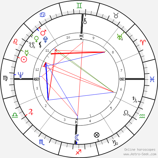 David Durenberger astro natal birth chart, David Durenberger horoscope, astrology