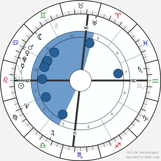 Germinal Casado wikipedia, horoscope, astrology, instagram