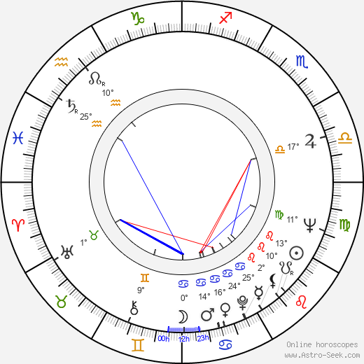 Hilda Augustovičová birth chart, biography, wikipedia 2018, 2019
