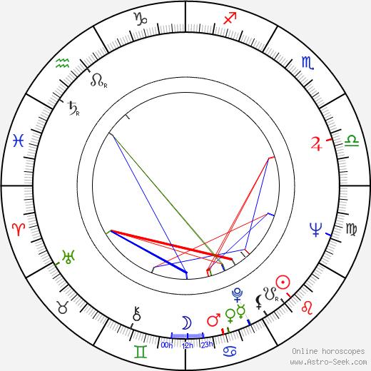 Hilda Augustovičová astro natal birth chart, Hilda Augustovičová horoscope, astrology