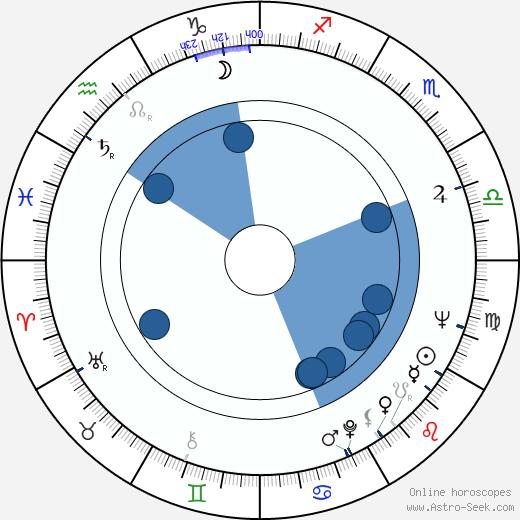 Izzet Günay wikipedia, horoscope, astrology, instagram