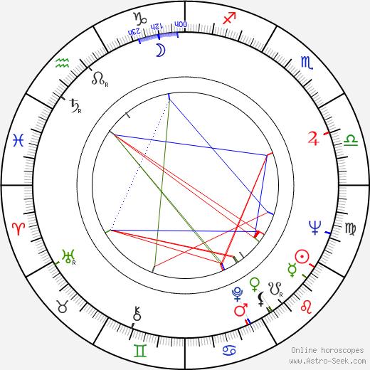 Izzet Günay birth chart, Izzet Günay astro natal horoscope, astrology