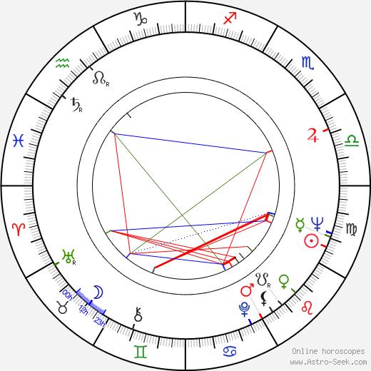 Jan Eisner tema natale, oroscopo, Jan Eisner oroscopi gratuiti, astrologia