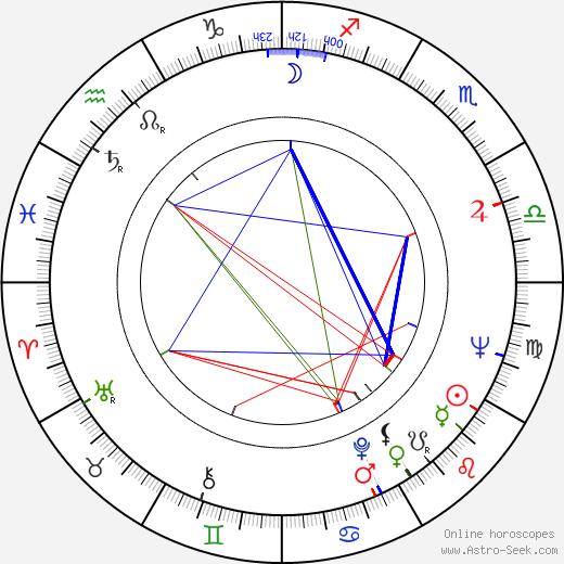 John Davies birth chart, John Davies astro natal horoscope, astrology