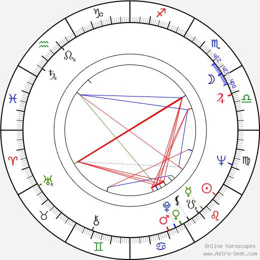 John Standing astro natal birth chart, John Standing horoscope, astrology