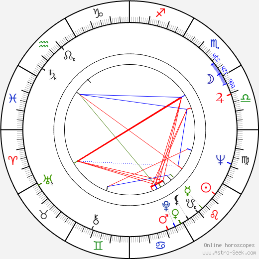 John Standing tema natale, oroscopo, John Standing oroscopi gratuiti, astrologia
