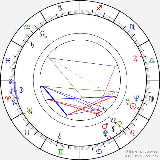 Katalin Benedek tema natale, oroscopo, Katalin Benedek oroscopi gratuiti, astrologia