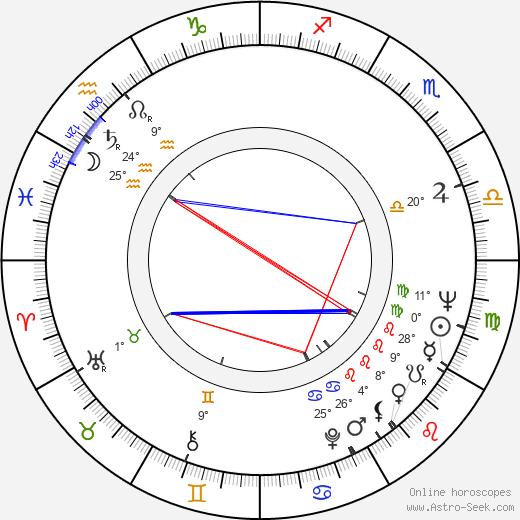 Kenny Baker birth chart, biography, wikipedia 2019, 2020