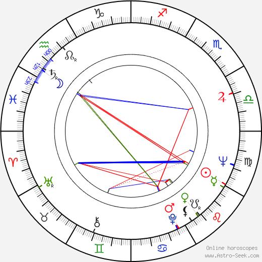 Kenny Baker astro natal birth chart, Kenny Baker horoscope, astrology