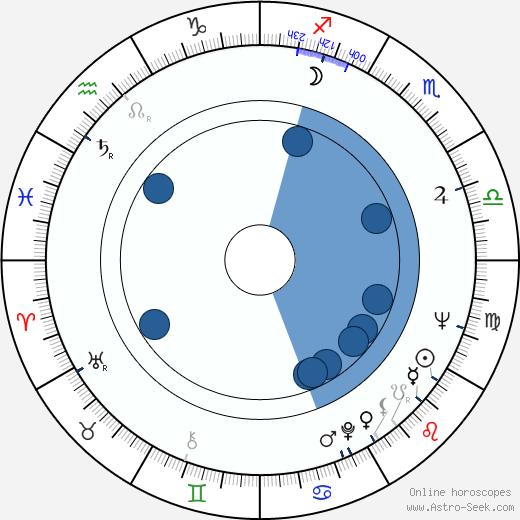 Klára Dubovicová wikipedia, horoscope, astrology, instagram