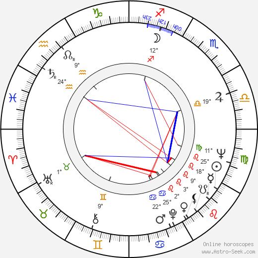 Klára Dubovicová birth chart, biography, wikipedia 2020, 2021