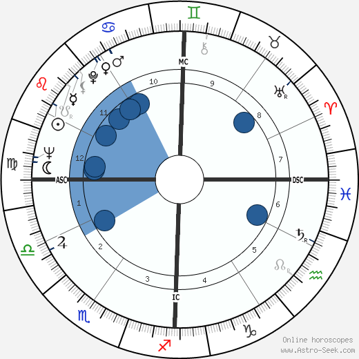 Lisa Brady wikipedia, horoscope, astrology, instagram