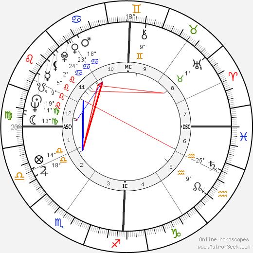 Lisa Brady birth chart, biography, wikipedia 2019, 2020