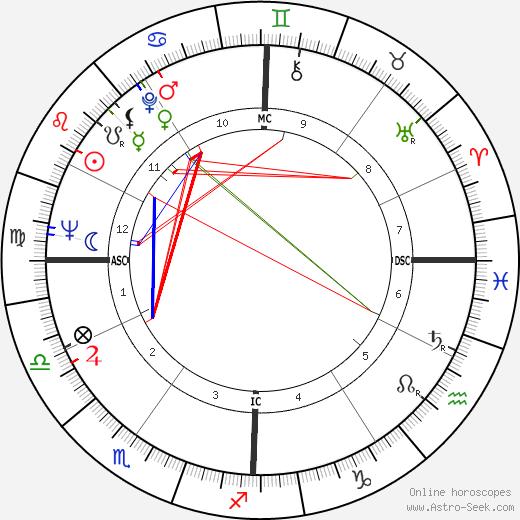 Lisa Brady birth chart, Lisa Brady astro natal horoscope, astrology