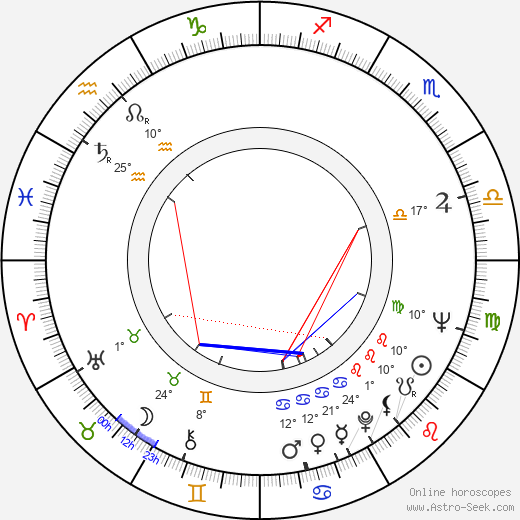 Milan Kiš birth chart, biography, wikipedia 2019, 2020