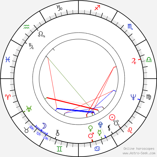 Milan Kiš astro natal birth chart, Milan Kiš horoscope, astrology