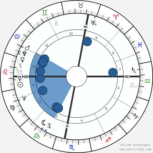 Nino Ferrer wikipedia, horoscope, astrology, instagram