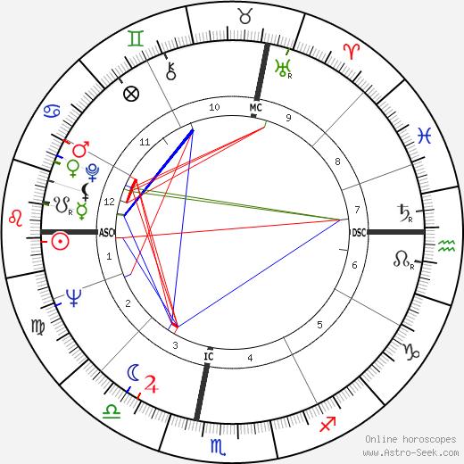 Нино Феррер Nino Ferrer день рождения гороскоп, Nino Ferrer Натальная карта онлайн