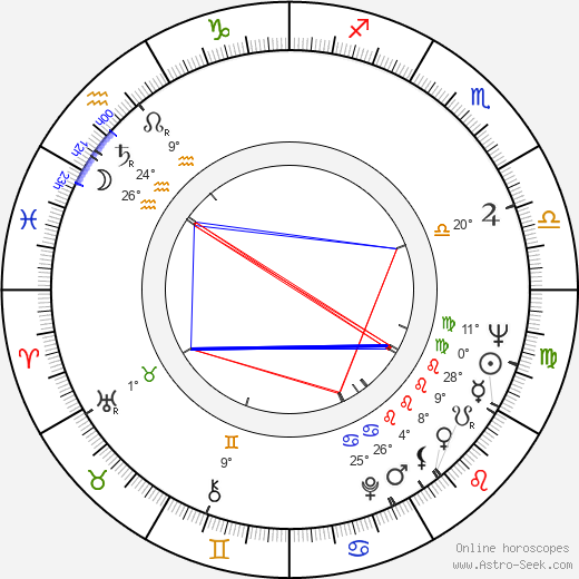 Norman Myers birth chart, biography, wikipedia 2019, 2020