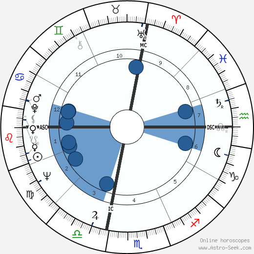 Norman Schwarzkopf Jr. wikipedia, horoscope, astrology, instagram