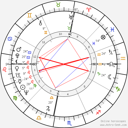 Norman Schwarzkopf Jr. birth chart, biography, wikipedia 2018, 2019