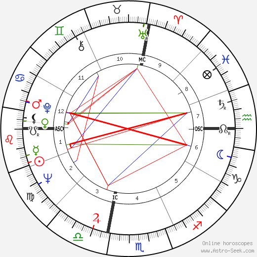 Norman Schwarzkopf Jr. astro natal birth chart, Norman Schwarzkopf Jr. horoscope, astrology