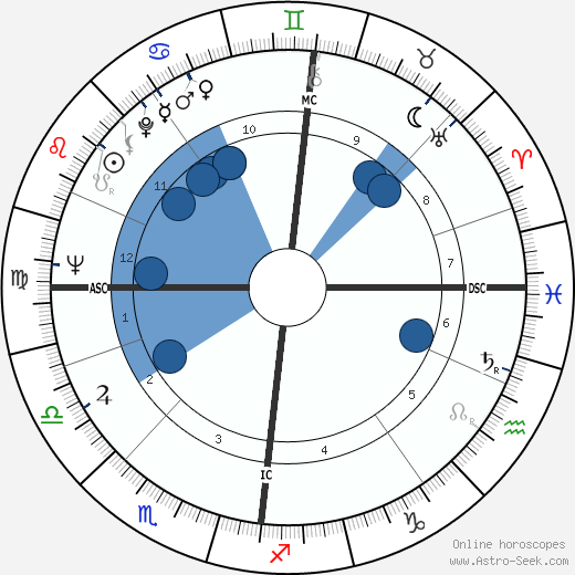 Pål Løkkeberg wikipedia, horoscope, astrology, instagram