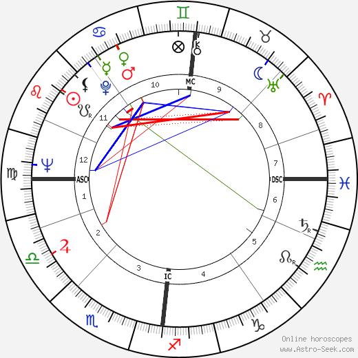 Pål Løkkeberg astro natal birth chart, Pål Løkkeberg horoscope, astrology